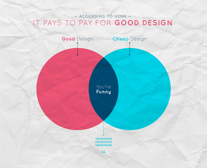 It Pays to Pay for Good Design
