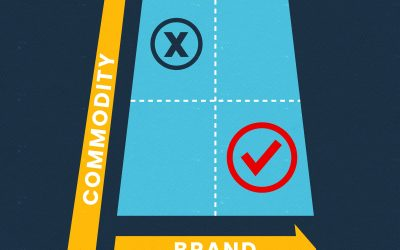 The Importance of a Branding and Identity Style Guide