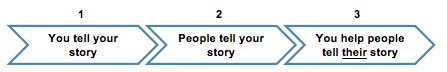 storytelling in brand-building-3