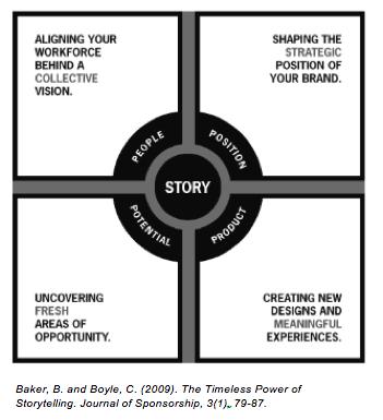 storytelling in brand-building - Storytelling Diagram