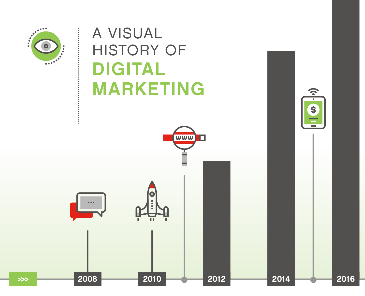 A Visual History of Digital Marketing