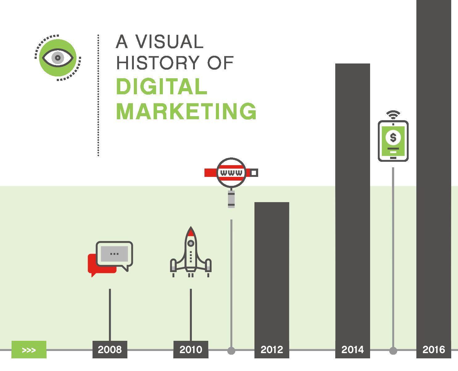 A Visual History of Digital Marketing