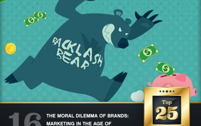 The Moral Dilemma of Brands: Marketing in the Age of Social Justice