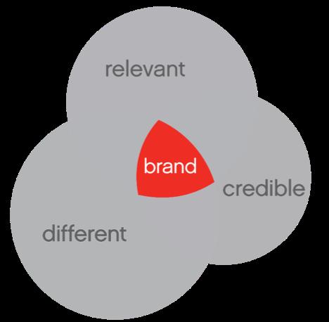 fundamental mistake brands make-5