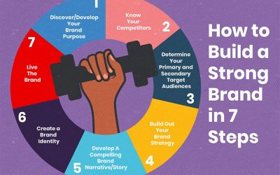 How to Build a Strong Brand in 7 Steps