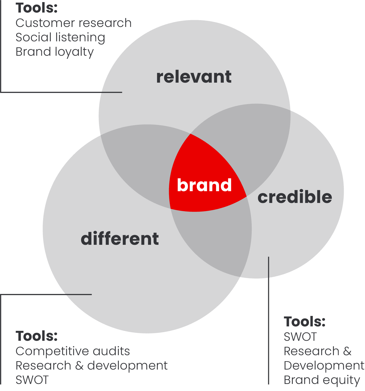 Venn diagram of brand visualization