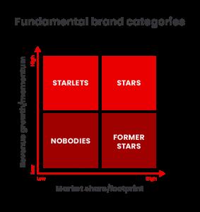 Fundamental brand categories